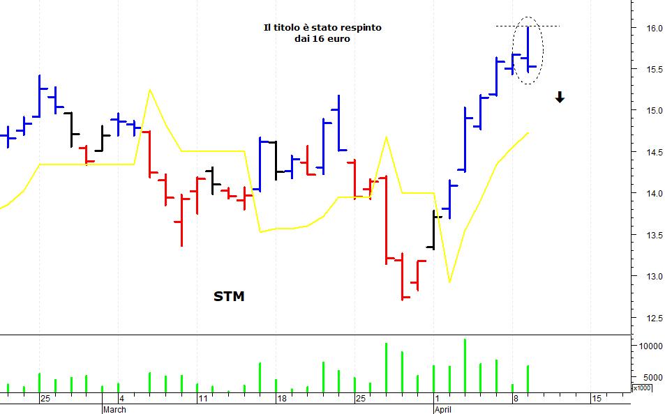 af326b3c98 Il veloce recupero delle ultime sedute ha spinto Stm a ridosso  dell'importante soglia psicologica dei 16 euro. Il raggiungimento di  quest'ultimo livello, ...