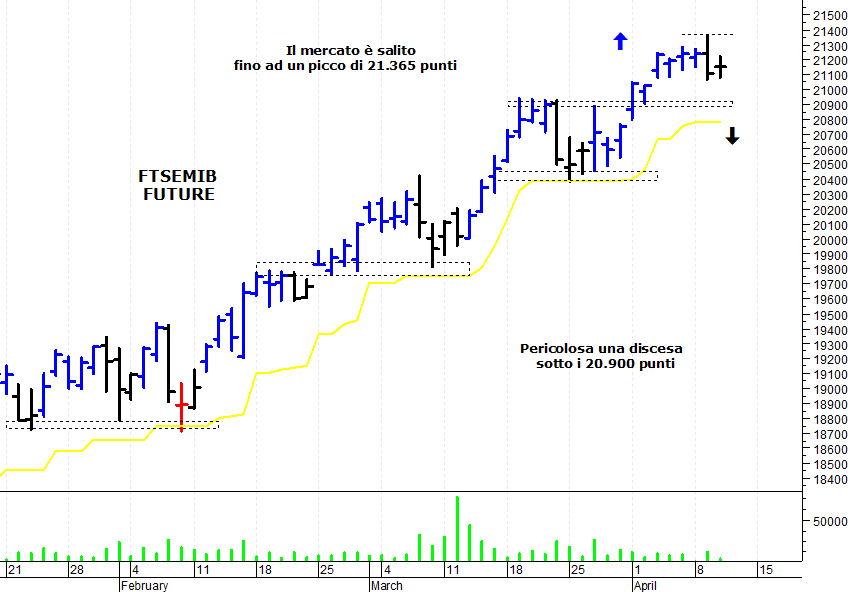 a74cf9ee4b ... azionario italiano che ha subito una veloce correzione intraday e si  dirige verso un'importante area di supporto. Il Ftse Mib future (scadenza  giugno ...