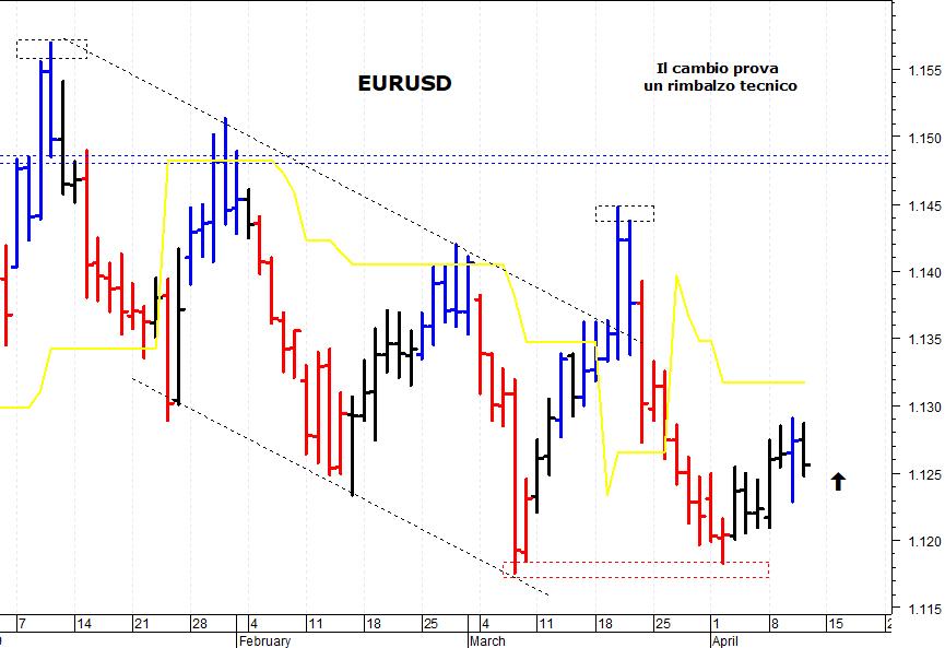 ae692465eb Nella giornata di giovedì il cambio euro/dollaro (EUR/USD) ha tentato un  recupero ma è stato respinto da quota 1,1290. La situazione tecnica di  breve ...