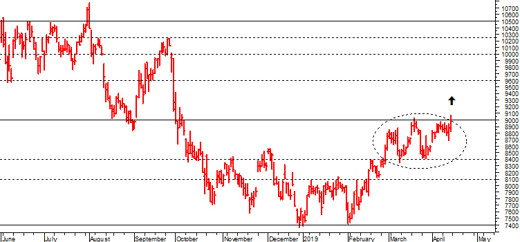 da6d59436b Primavera caldissima per le azioni bancarie italiane, in balìa dei dati  macro europei e delle correlate mosse della Bce, ma anche di numerosi  rumors su ...