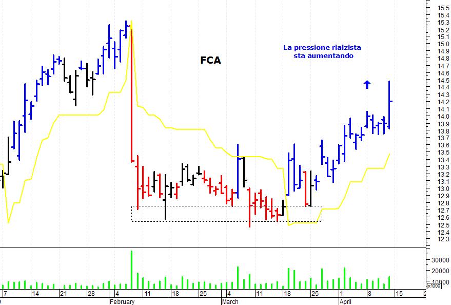 7a1a971575 Fca: la pressione rialzista sta aumentando - MilanoFinanza.it