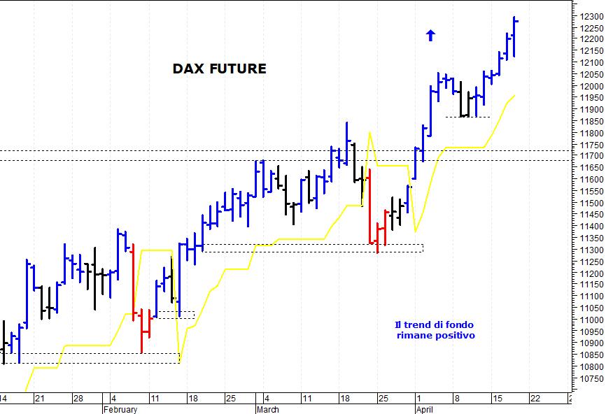 a4d8766b8b Nella seduta di giovedì il Dax future (scadenza giugno 2019) ha compiuto un  nuovo balzo in avanti ed è salito fino a quota 12.290 punti. La situazione  ...