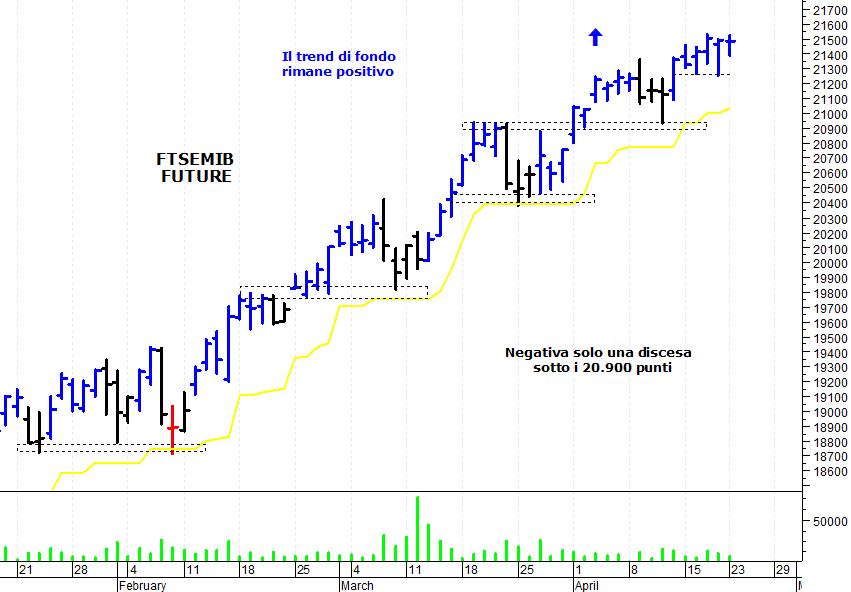 ad0c8def2c ... mercato azionario italiano che si è mosso in stretto trading-range  senza fornire particolari spunti operativi. Il Ftse Mib future (scadenza  giugno 2019) ...