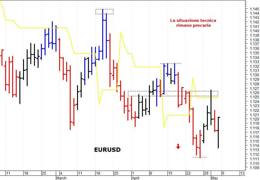 b6c36b602e Nella giornata di venerdì il cambio euro/dollaro (EUR/USD) è sceso in area  1,1140-1,1135 prima di iniziare un veloce recupero che ha riportato le  quotazioni ...