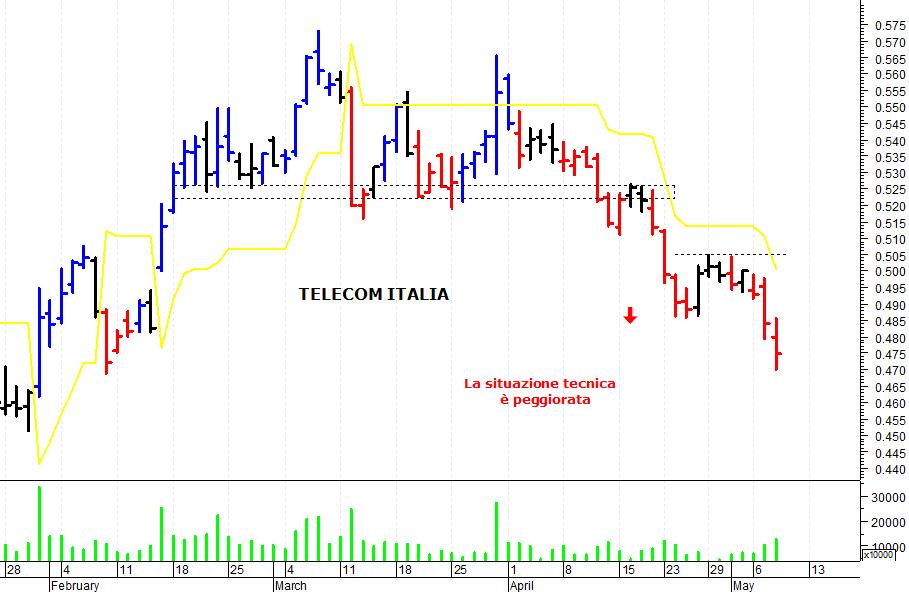 af276c799 Nel corso delle ultime sedute la situazione di Telecom Italia si è  indebolita. I prezzi, dopo essersi scontrati con la barriera posta a quota  0,505 euro, ...