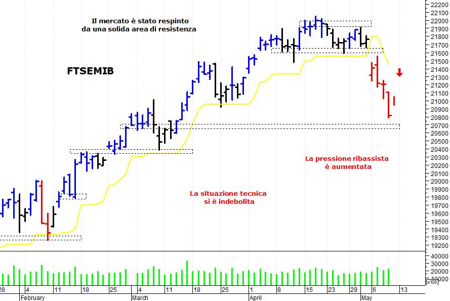 b2f304af6c E' stata una settimana negativa per il mercato azionario italiano che ha  subito una brusca. Ftse Mib: ...