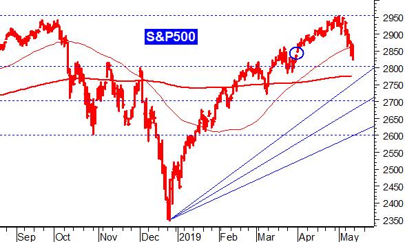 1771f7dcae Erano due i grandi fattori che hanno premuto sulla discesa di Wall Street  nell'ultimo trimestre del 2018, culminata con la caduta di dicembre.