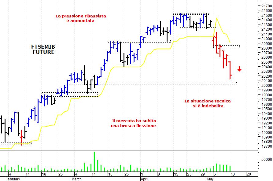 2083fc358d E' stata una giornata negativa per il mercato azionario italiano che ha  subito una nuova ondata ribassista ed è sceso sui minimi delle ultime  settimane.
