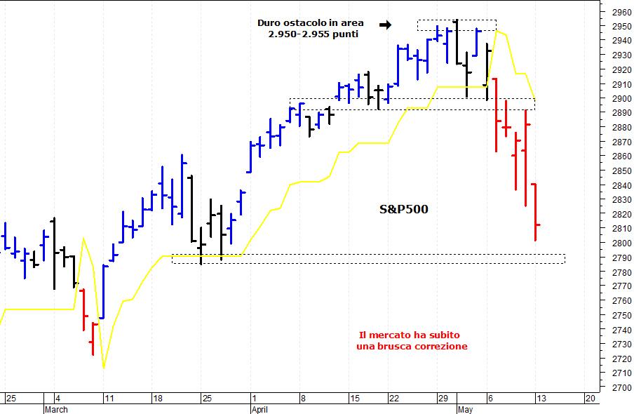 a19245f54a La situazione tecnica del mercato azionario americano (indice S&P500) si è  indebolita. I prezzi hanno infatti subito una rapida flessione e si sono  portati ...
