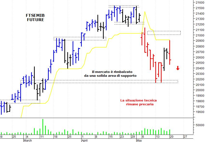 f3226dd3be E' stata una giornata nervosa sul mercato azionario italiano che è stato  respinto da una solida area di resistenza e ha accusato una brusca  correzione ...