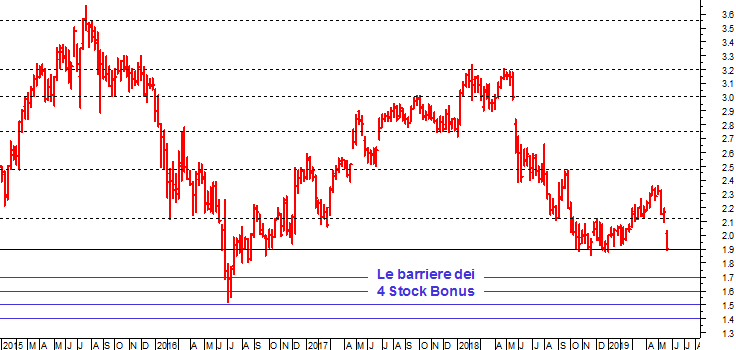 bfe0cca826 In perfetta sintonia con una delle massime più conosciute sui mercati  finanziari, «Sell in May and go away», i listini azionari stanno vivendo un  mese di ...