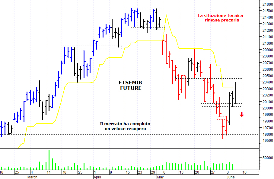 06e4a846fe E' stata una giornata altalenante sul mercato azionario italiano che ha  tentato un rimbalzo ma è stato respinto da una solida area di resistenza.  Il FtseMib ...