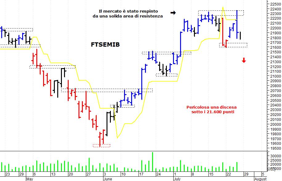 vendita a basso prezzo acquista per genuino come acquistare Borsa Italiana: il Ftse Mib batte in veloce ritirata ...