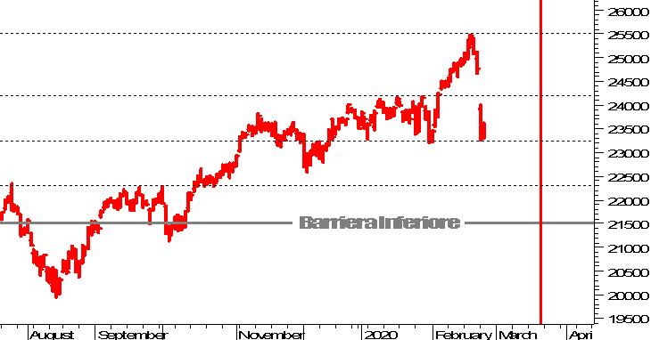 selezione straordinaria cercare sfumature di Borsa italiana In tempo reale - quotazioni e analisi su piazza affari