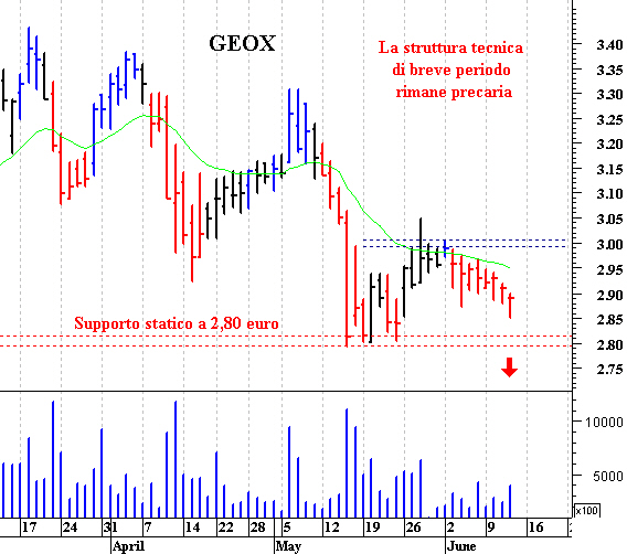 Geox  supporto fondamentale a quota 2 c061f0fd959