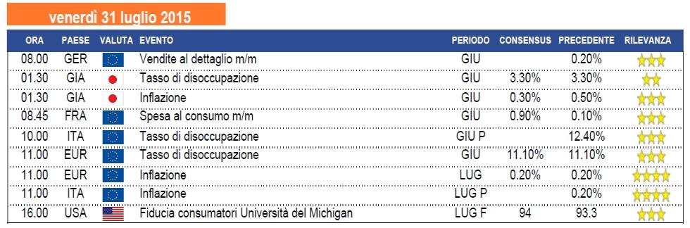 Calendario 31 Luglio.Calendario Macro Di Venerdi 31 Luglio Milanofinanza It