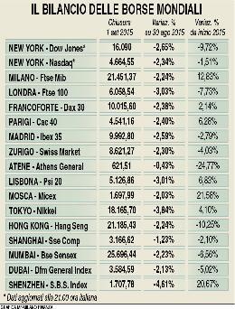 ae542533fd Borse in piena sindrome cinese - MilanoFinanza.it