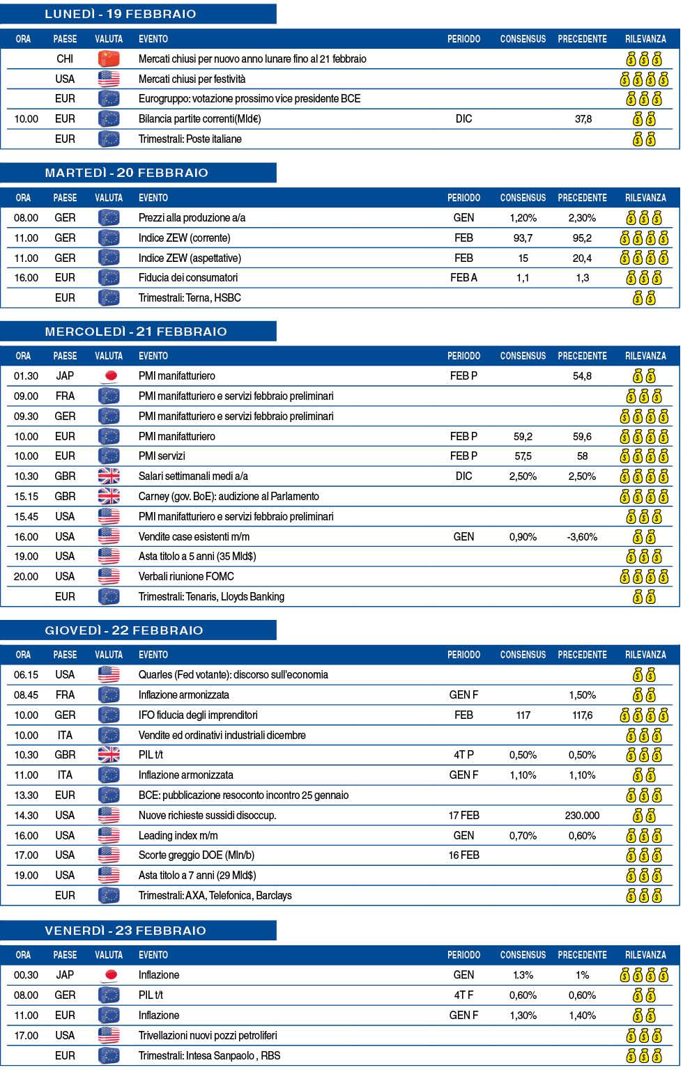 Calendario Asta Btp.Calendario Macro Della Settimana Dal 19 Al 23 Febbraio