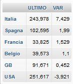 c5090d39e2 La fiammata di volatilità su titoli di stato e borsa italiani ha riportato  alla ribalta i temi dello spread e dell'impatto che le turbolenze  finanziarie ...