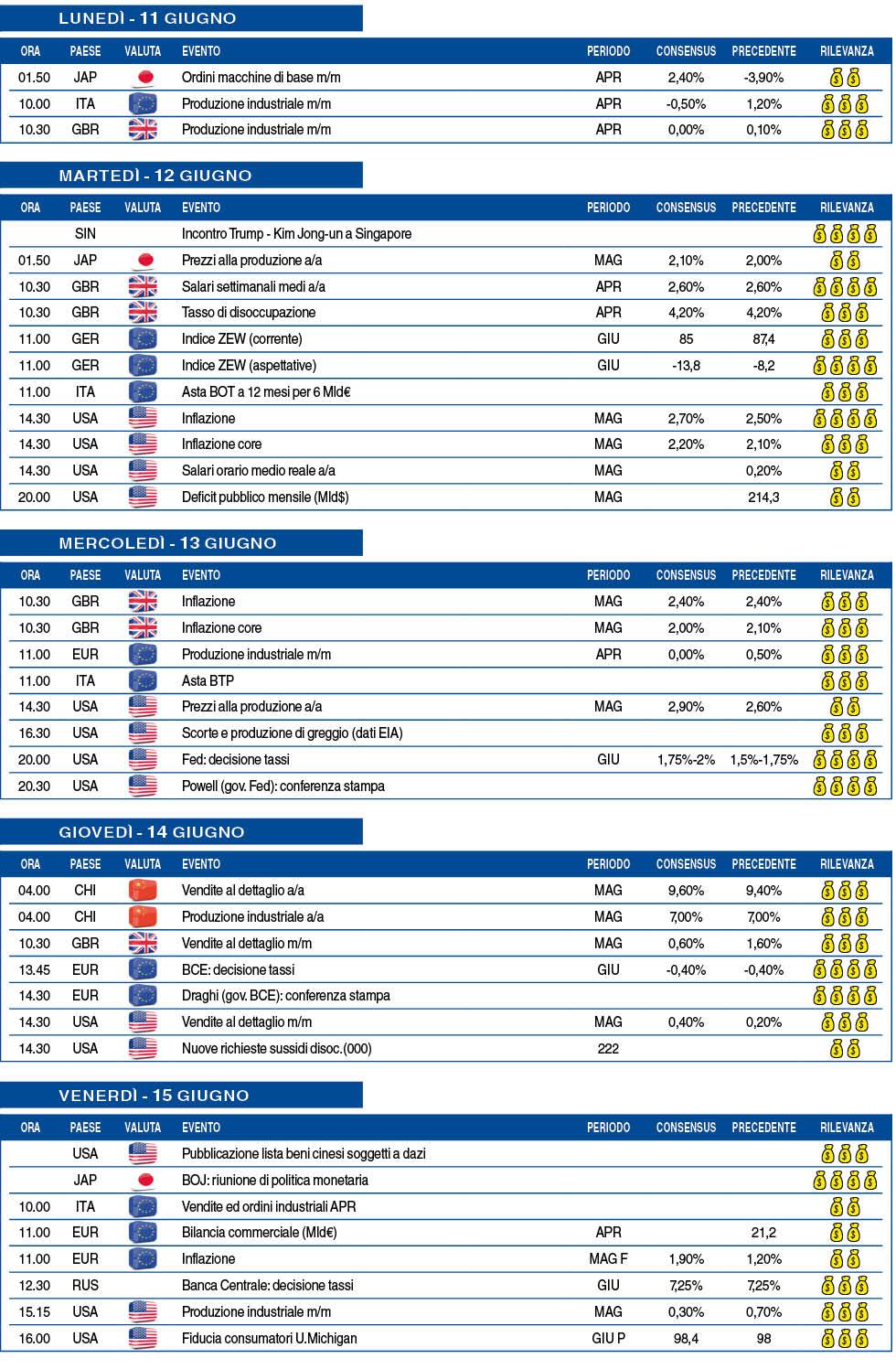 Calendario Borsa Americana 2020.Calendario Macro Della Settimana Dall 11 Al 15 Giugno