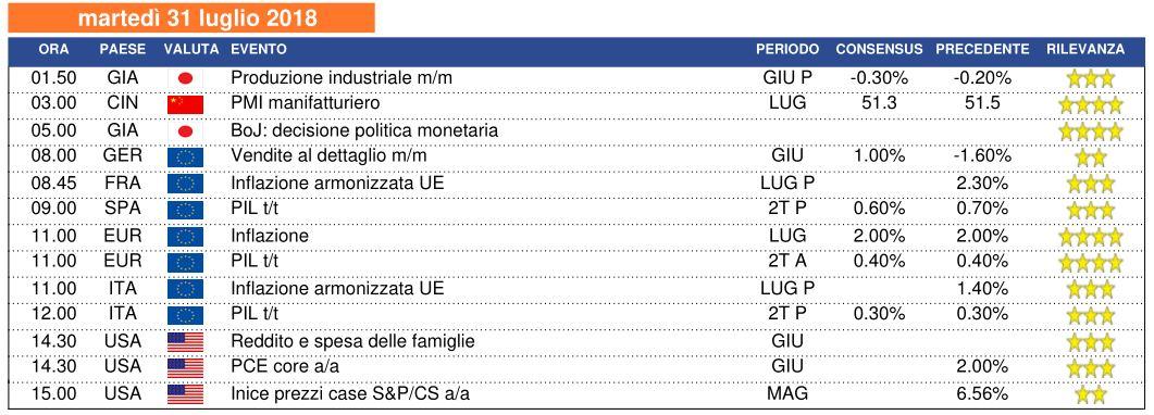 Calendario 31 Luglio.Calendario Macro Di Martedi 31 Luglio Milanofinanza It