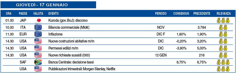 Calendario Asta Btp.Calendario Macro Di Giovedi 17 Gennaio Milanofinanza It