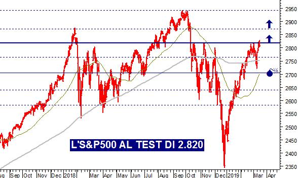 25d58db7cb Da dove arriva il nuovo carburante di Wall Street? L'S&P500 al ...