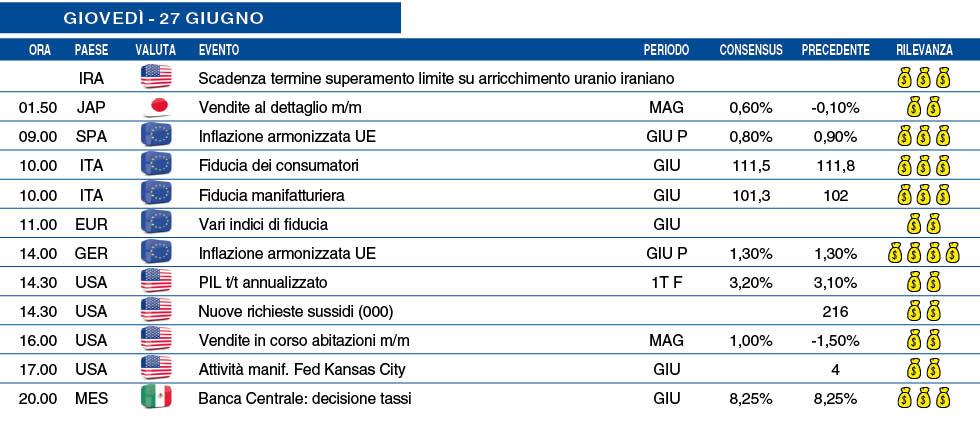 Calendario 216.Calendario Macro Di Giovedi 27 Giugno Milanofinanza It