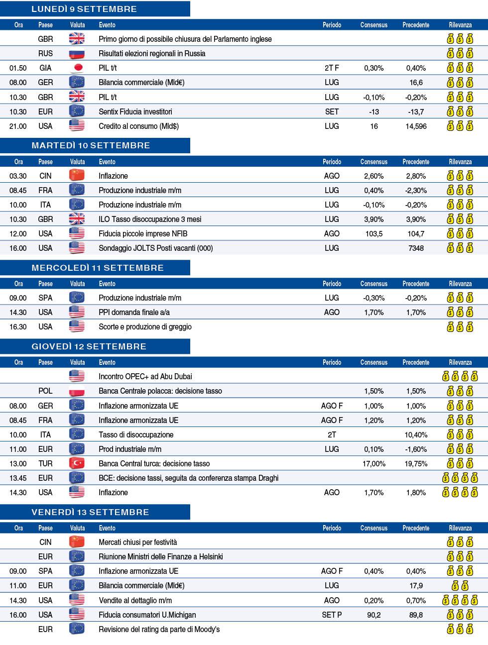 Calendario Borsa Italiana.Finanza Borsa Valute Economia Azioni Quotazioni Mutui