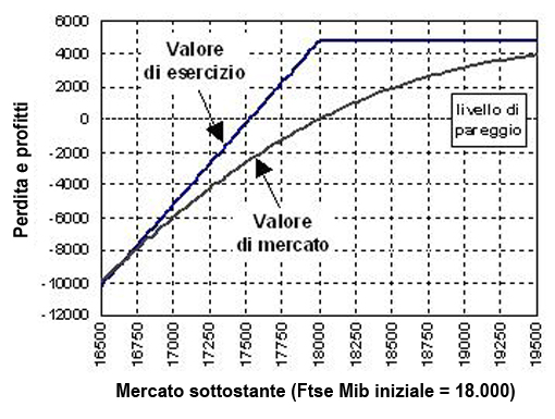 Auto binary signals trading times
